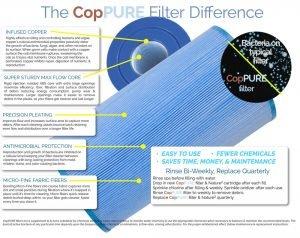 CopPURE Filters